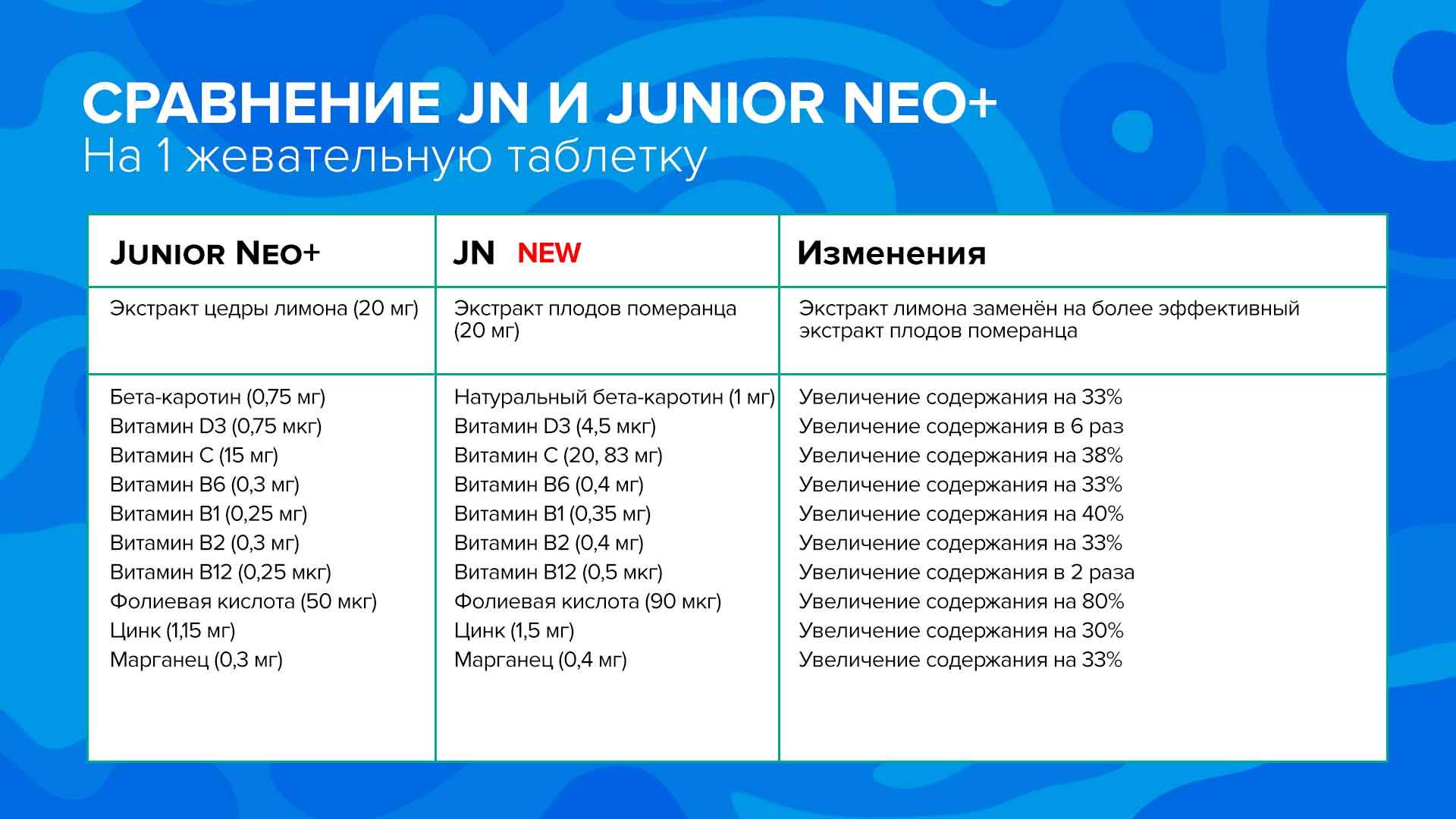 Сравнение Юниор Нео и JN