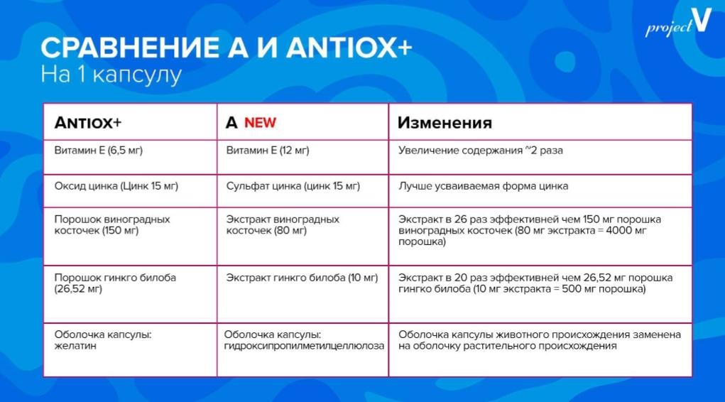 Сравнение Антиокс и продукт А